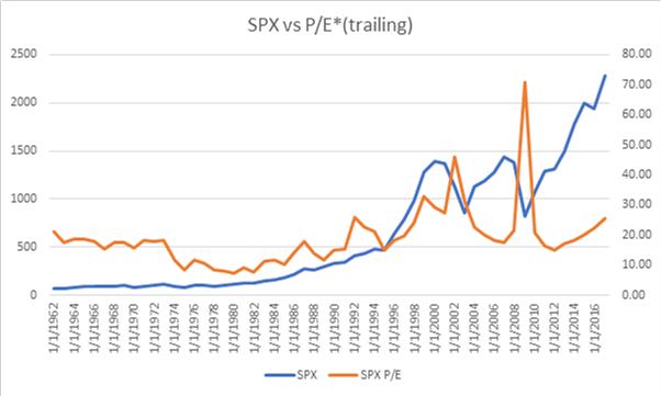 SPX vs P/E