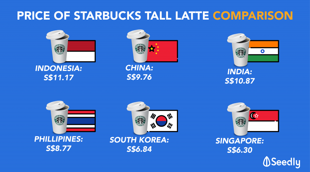 Price Of Starbucks Around The World