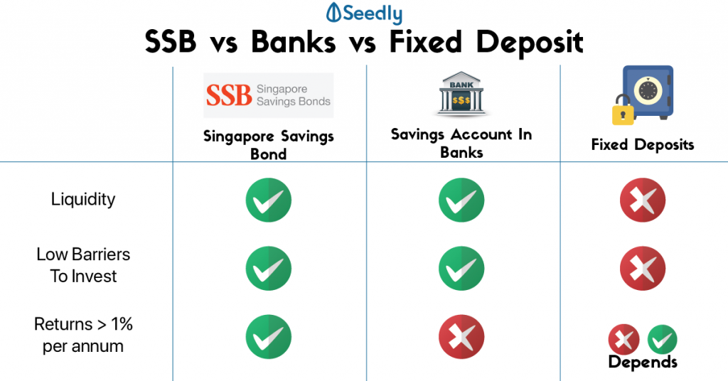Singapore Savings Bonds vs Banks vs fixed deposits