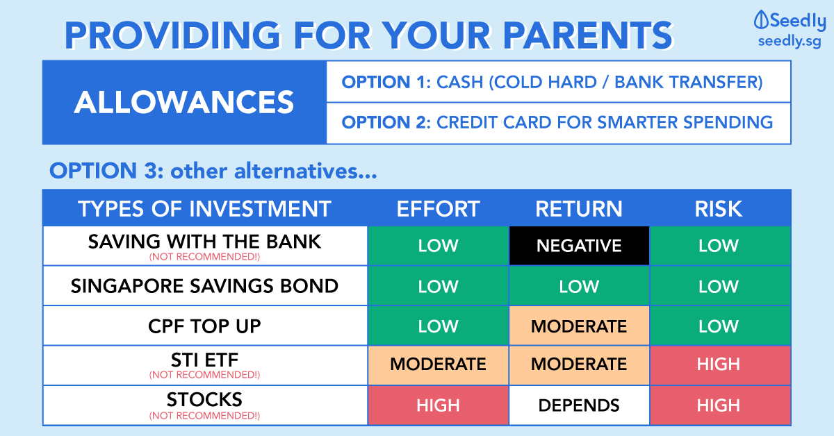 Giving Your Parents Monthly Allowance? Here's How You Can Make Full Use Of It!