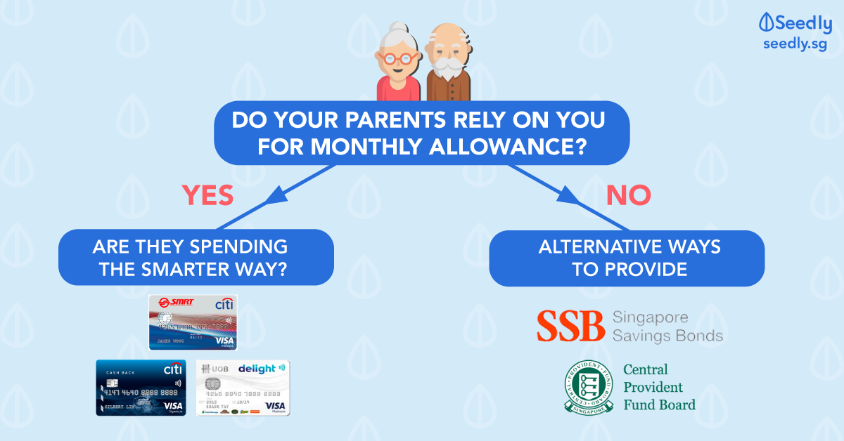 How Should You Give Your Parents Allowance?