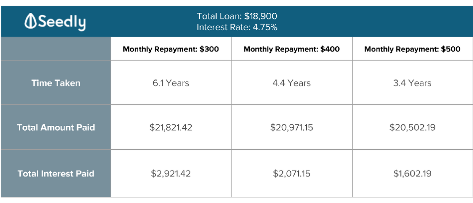 6 Steps To Repaying Your Student Loan
