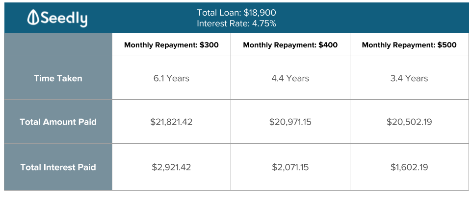 monthly repayment student loan