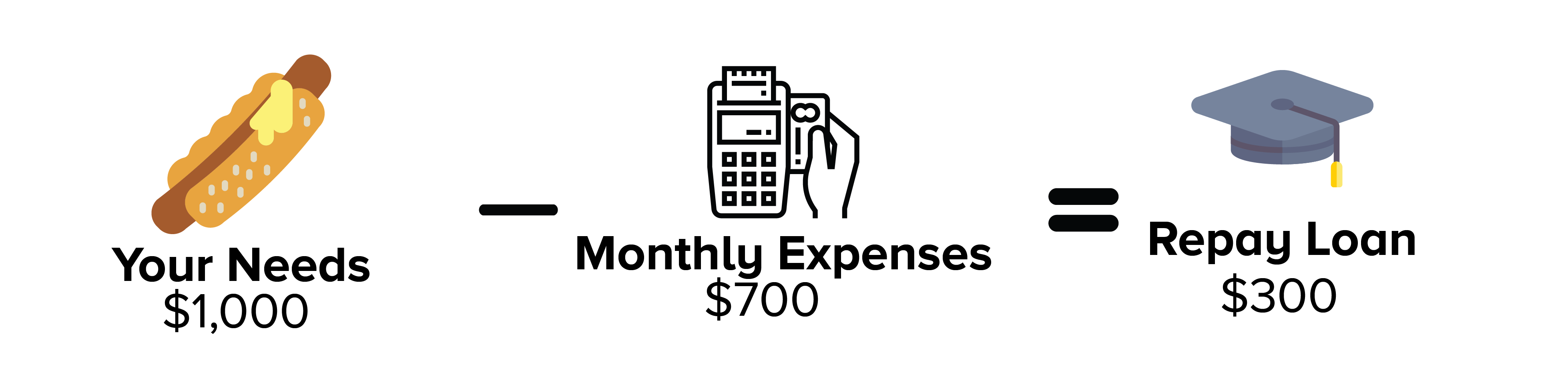 Monthly expenses left to repay loan
