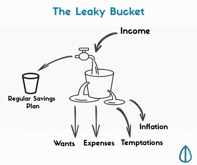 income expenses bucket