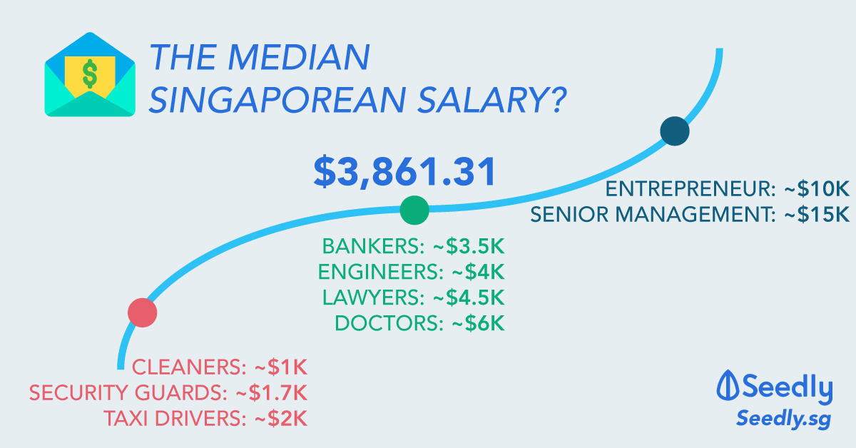 Median Salary of Singaporeans