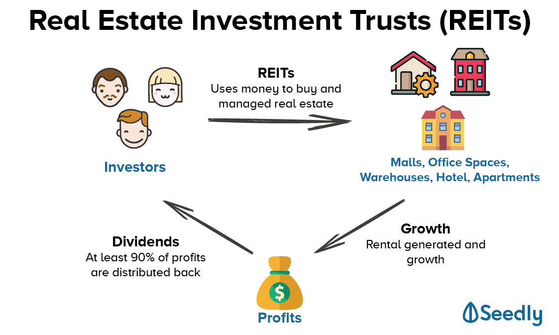 Working Adults: Guide to REITs Investing in Singapore