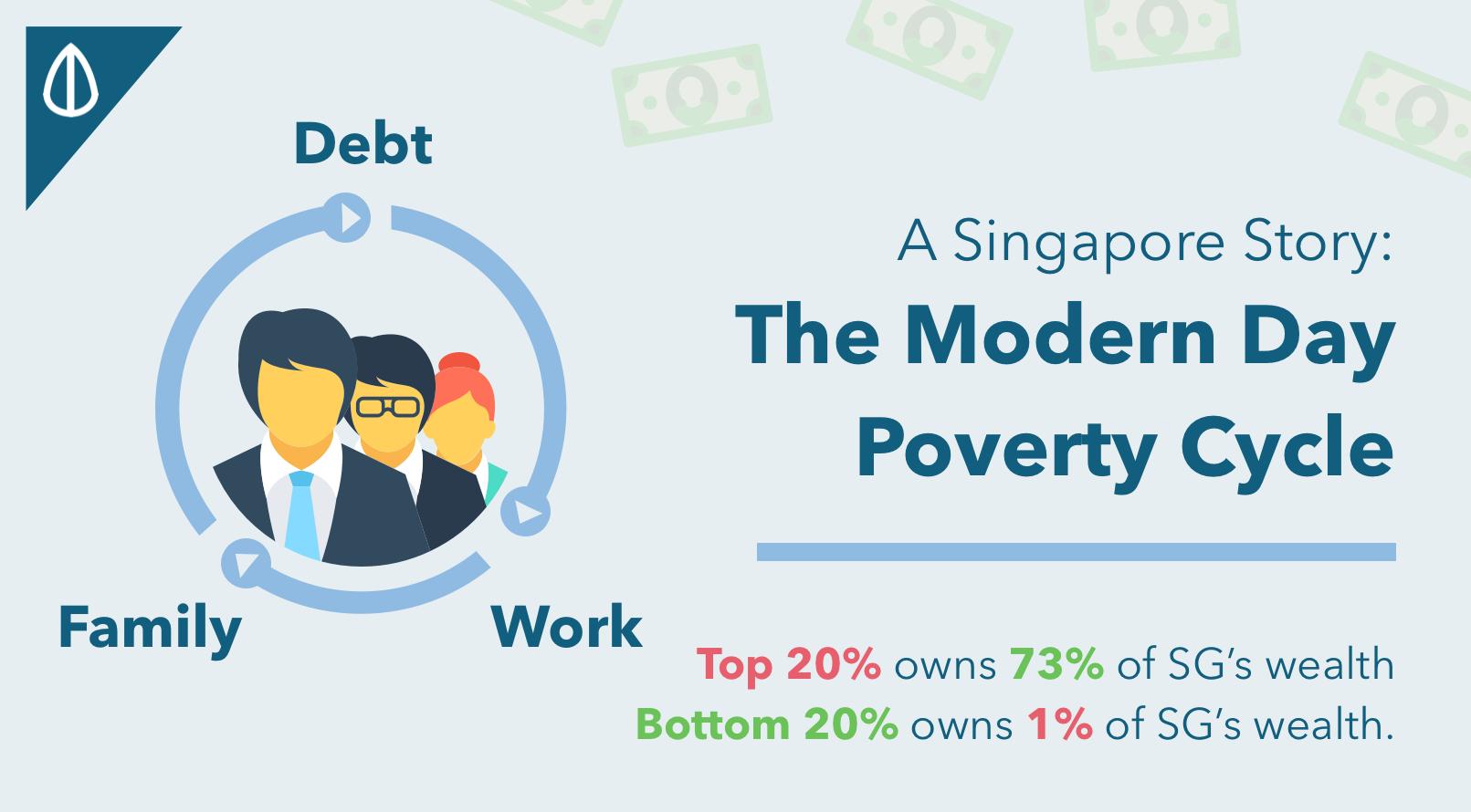 Singapore Modern Day Poverty