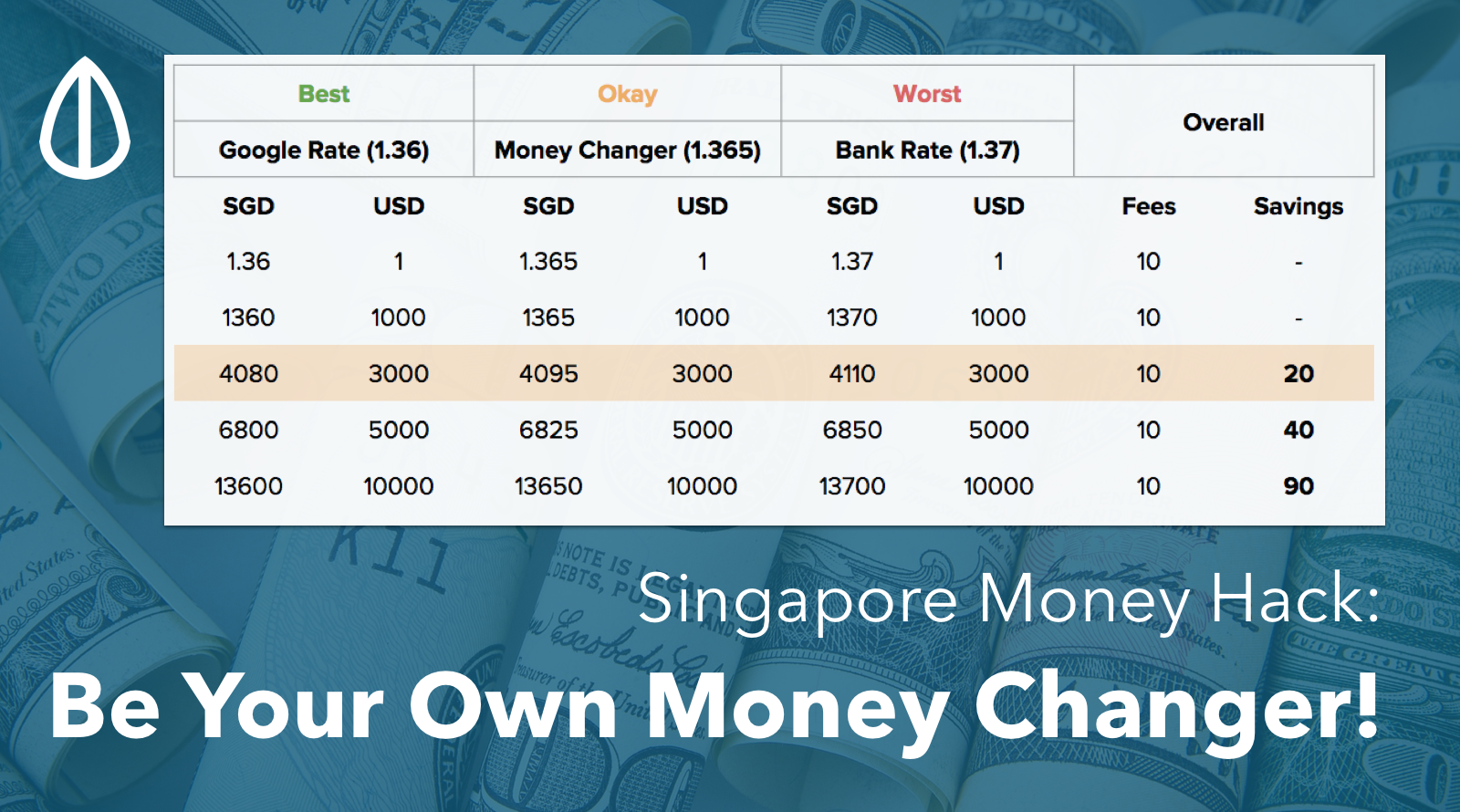 How To Singapore Cheaper Money Changer