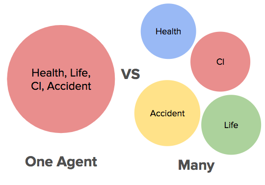 One vs Many Agents Insurance