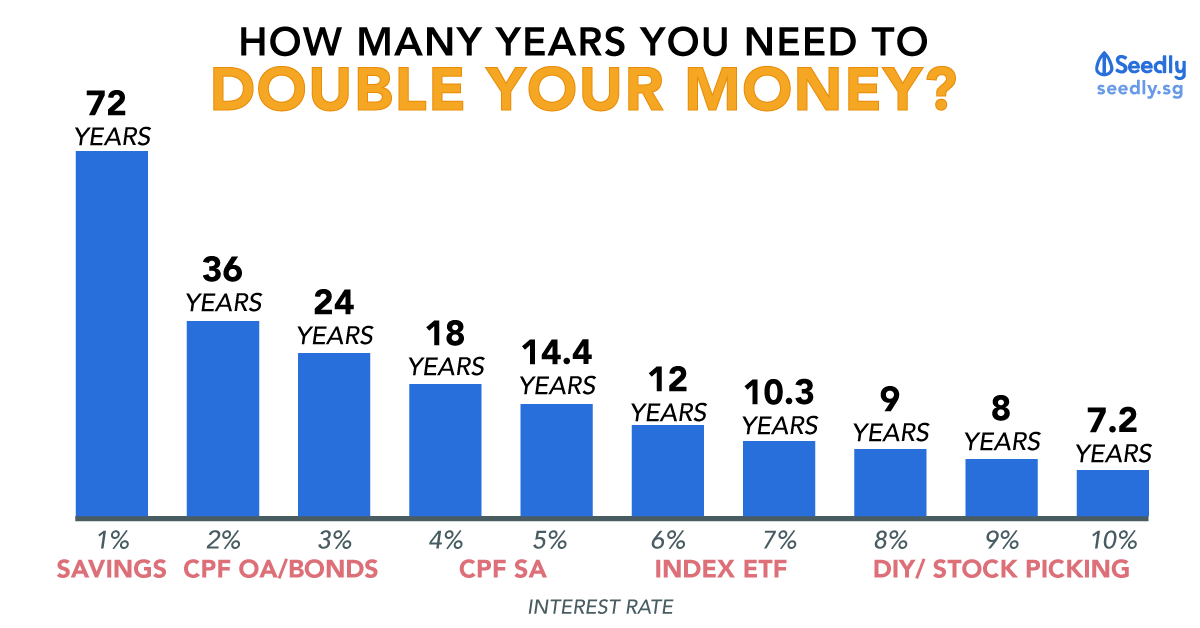 How many years to double your money?