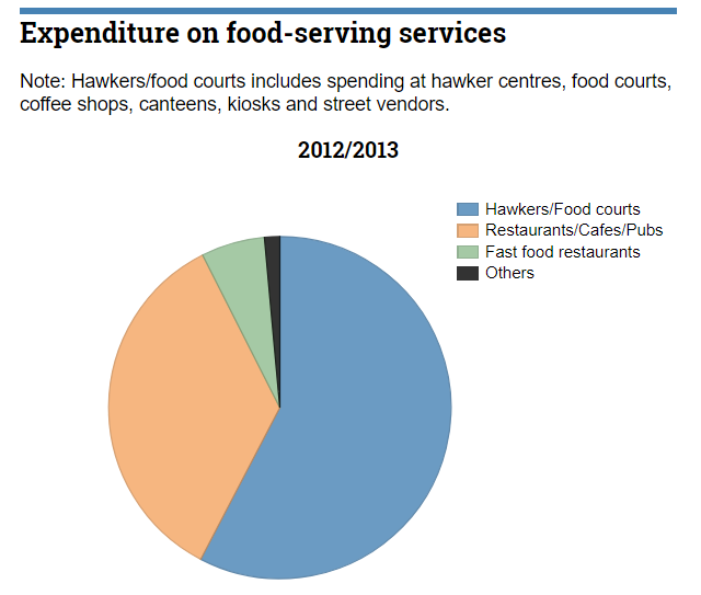 monthly spending of food