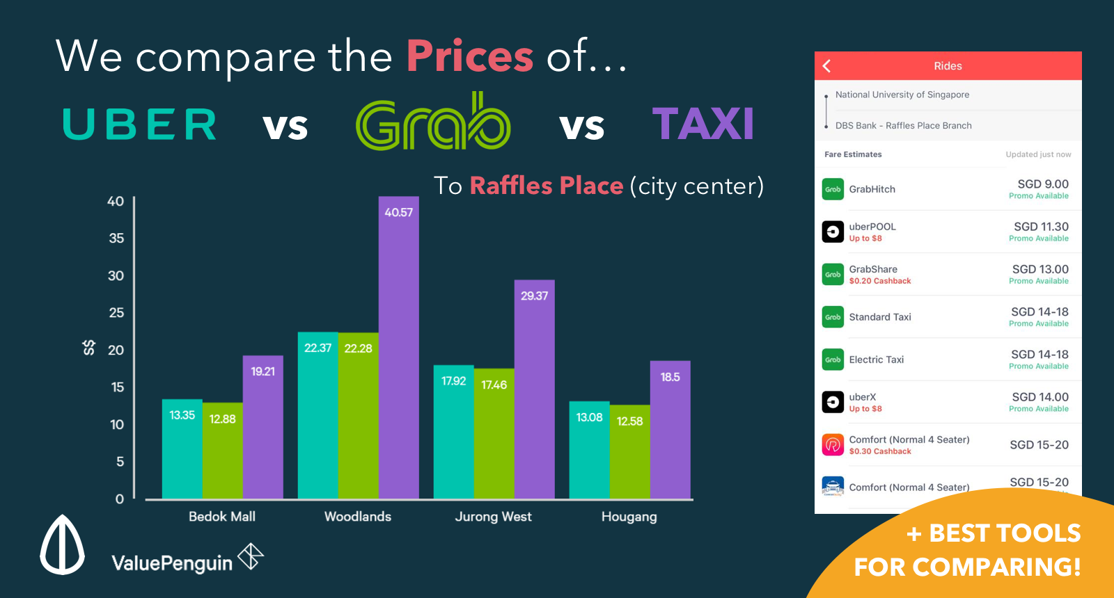 Uber Vs Grab Vs Taxi Which Is The Better Hailing App In Singapore