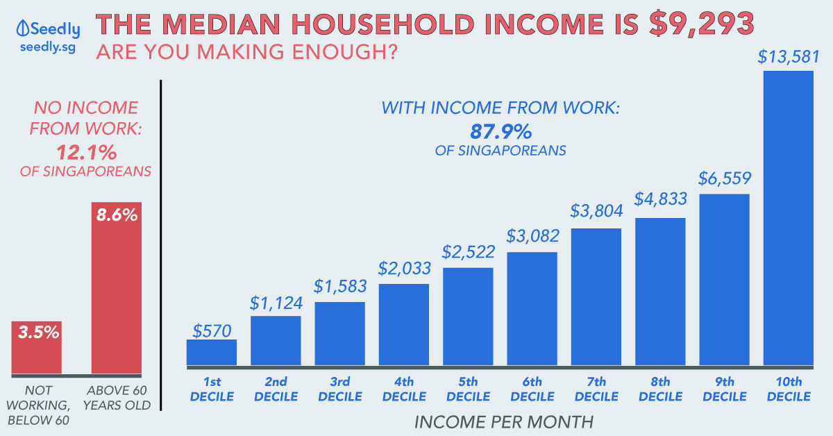 Median household income in Singapore