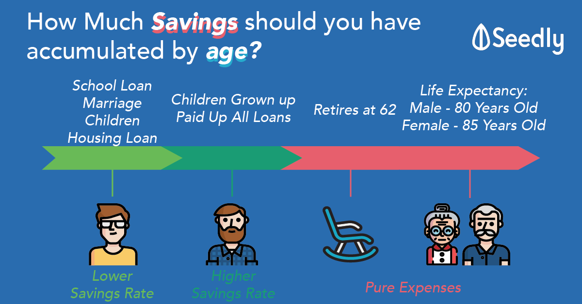 How Much Savings Should An Average Singaporean Have Accumulated By A Certain Age?