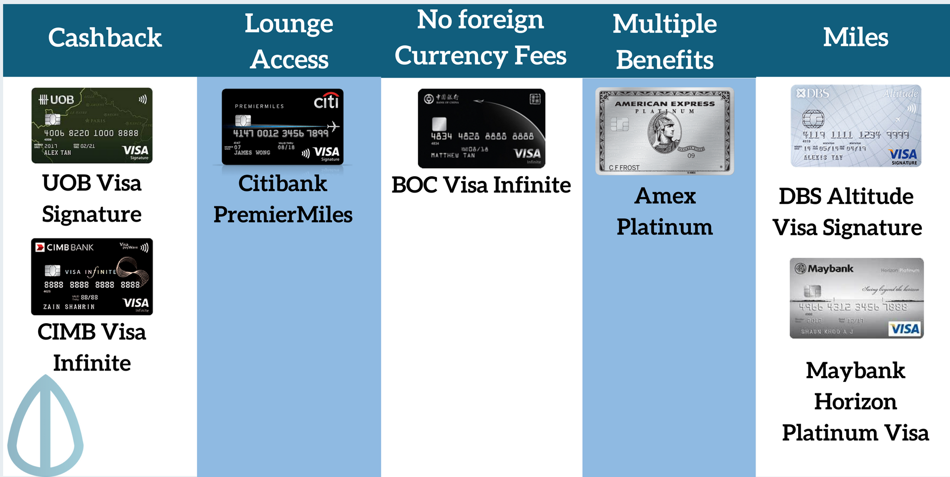 best credit card for overseas spending