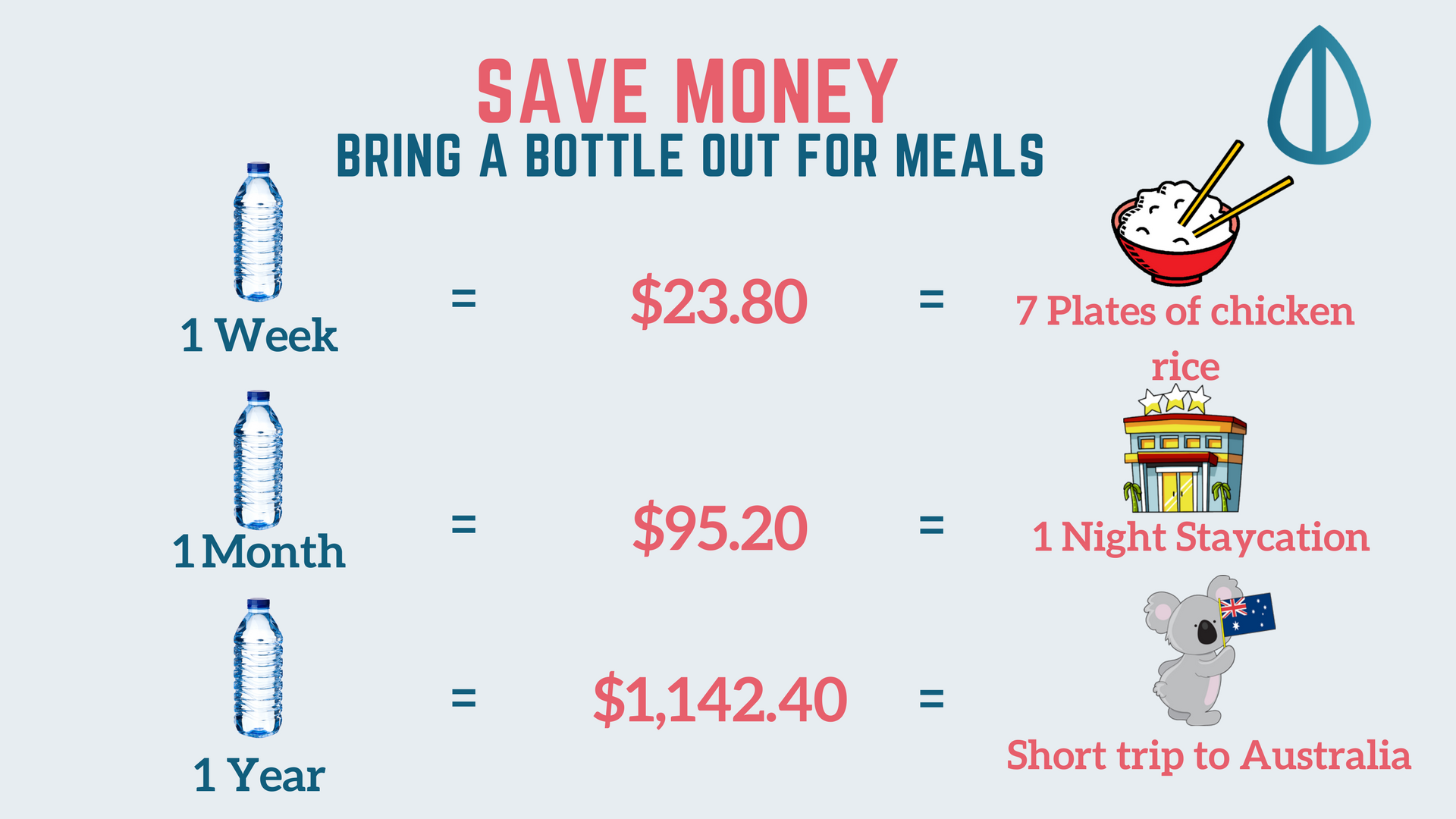 How Much You Can Save By Bringing A Bottle Out For Meals