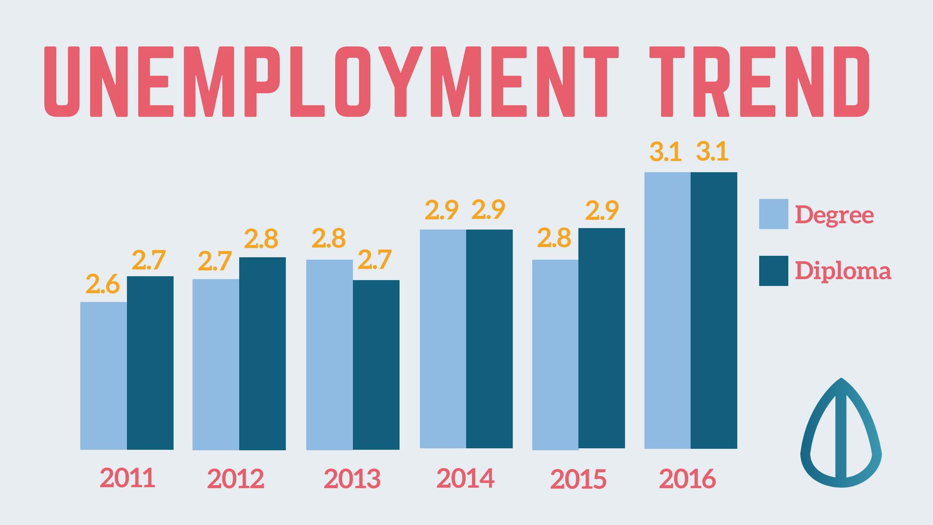 degree unemployment trend 2011-2016