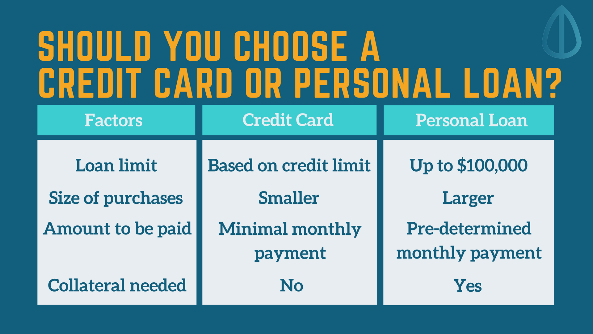 Difference between credit card and personal loans