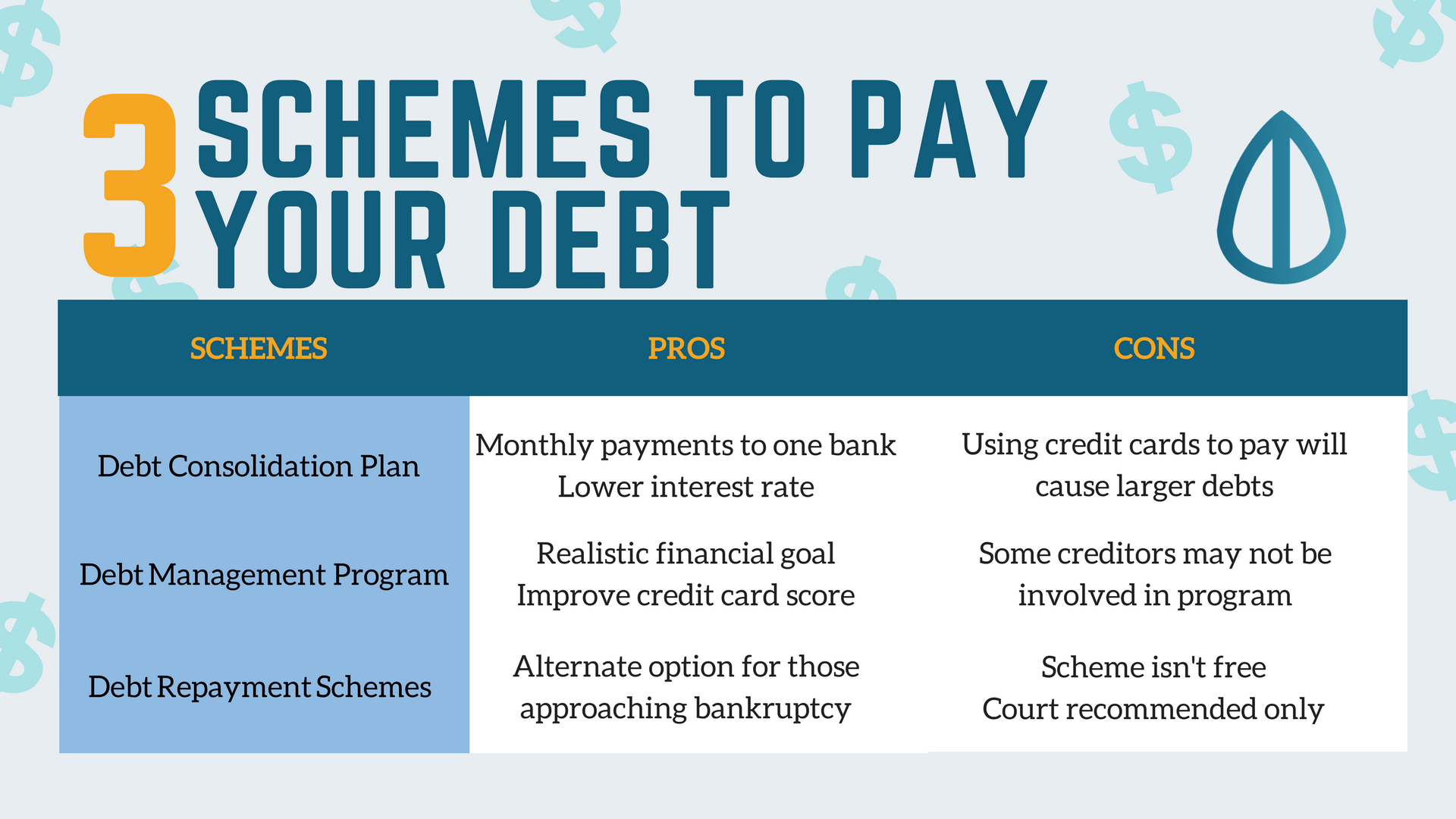 3 schemes to pay off debt