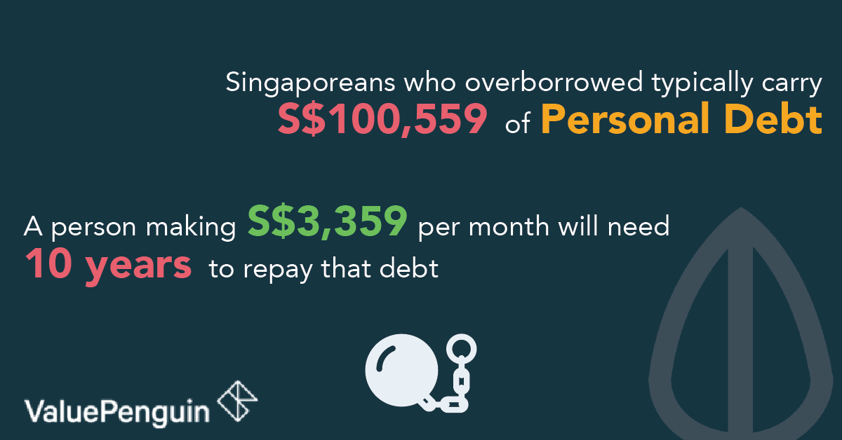 Singaporeans with Personal Debt Problem Could Take 10 Years to Pay Off Their Loans (And How They Could Avoid It)