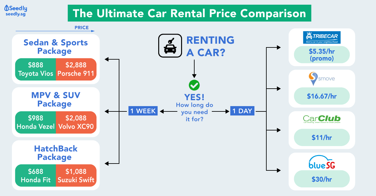 Singaporean's Ultimate Guide: Chinese New Year (CNY) Car Rental Price Comparison 2019