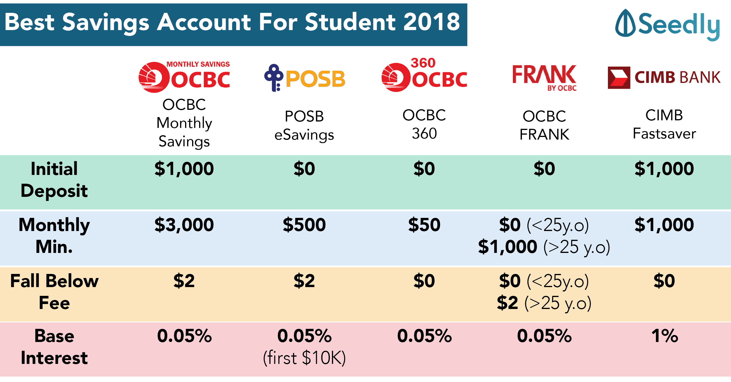 Cheat Sheet: Best Saving Accounts For Students 2018