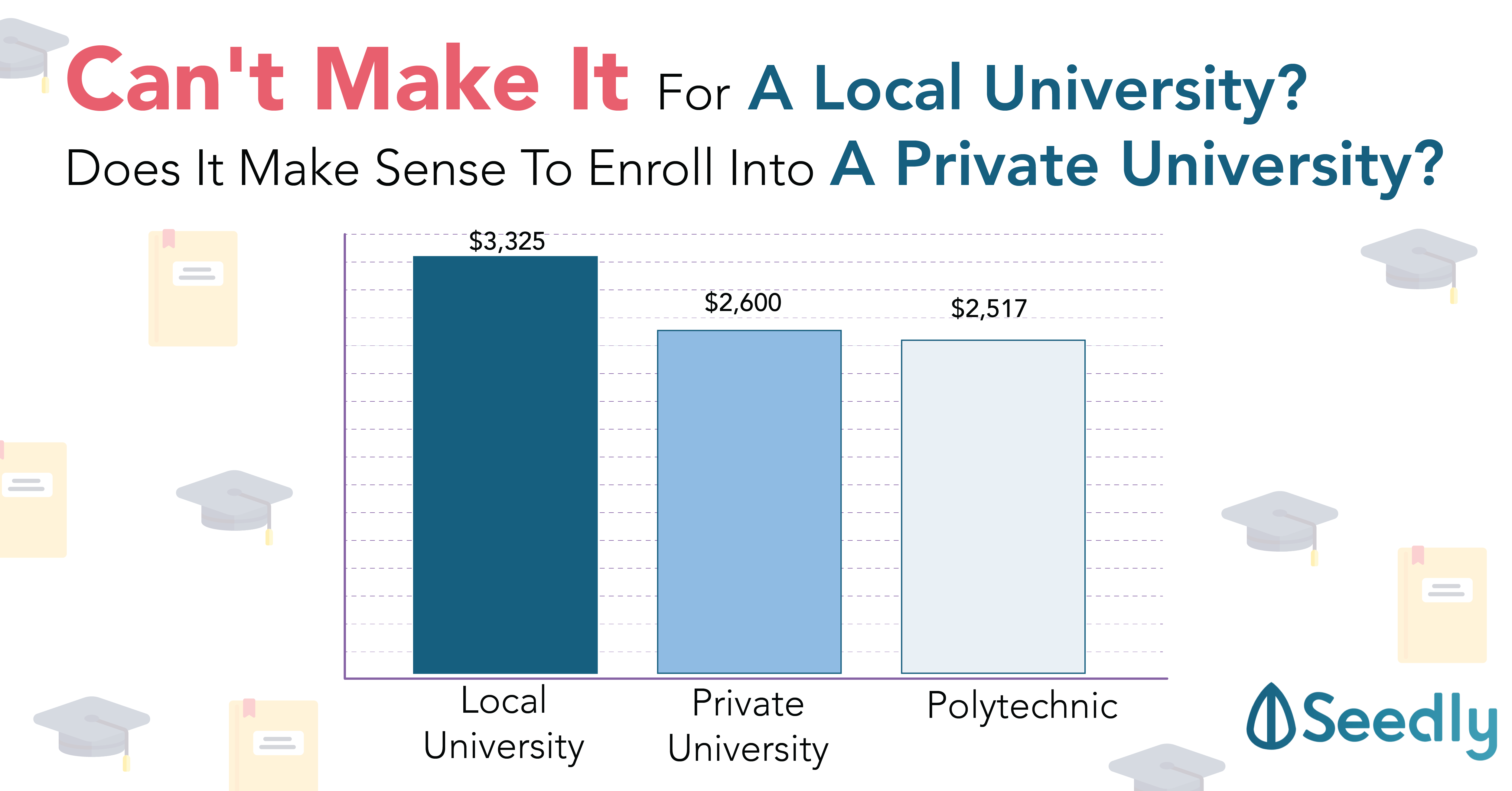 private university costs