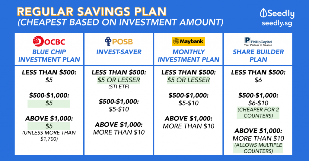Cheapest regular savings plan
