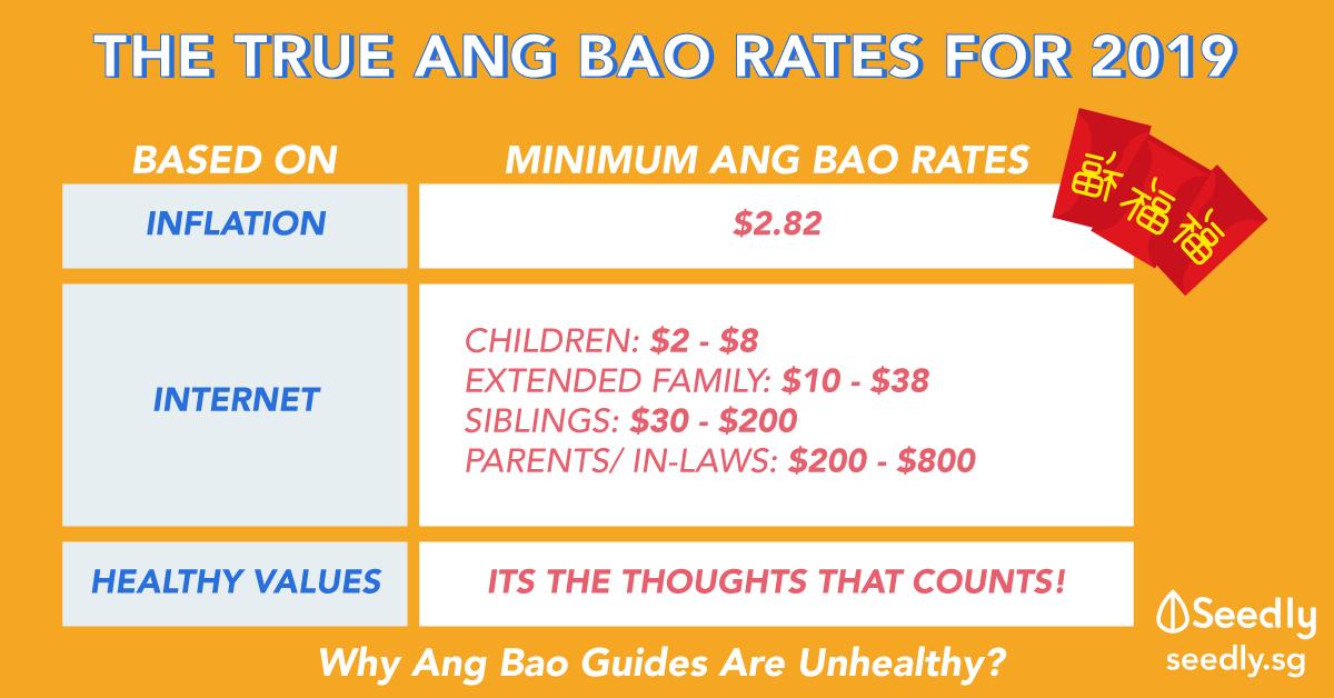 Ang Bao Rates 2019