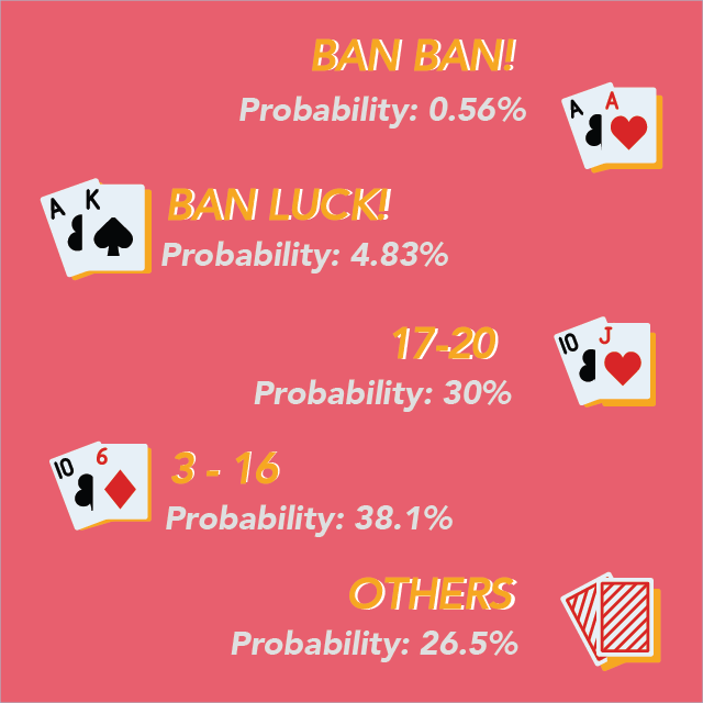 Probability of initial hand