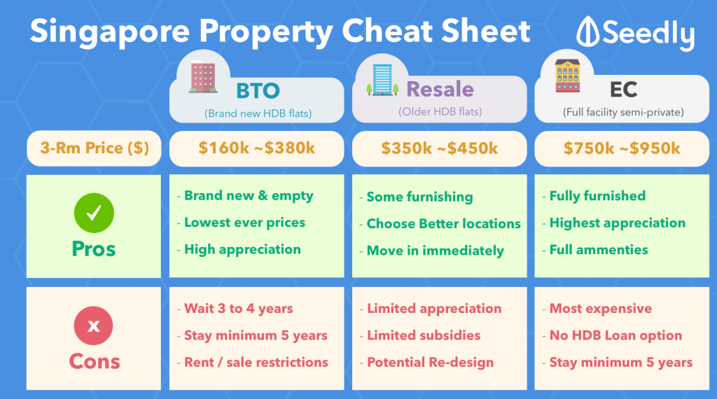 Seedly Property Singapore EC vs Resale vs BTO