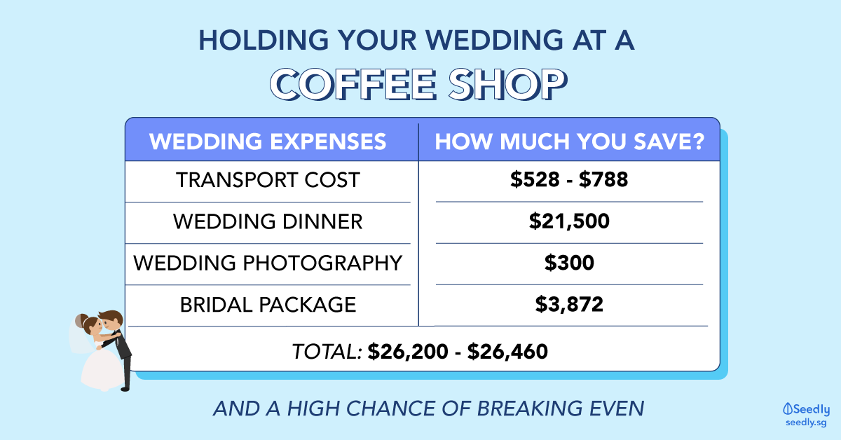 Holding your wedding at a coffee shop in Singapore