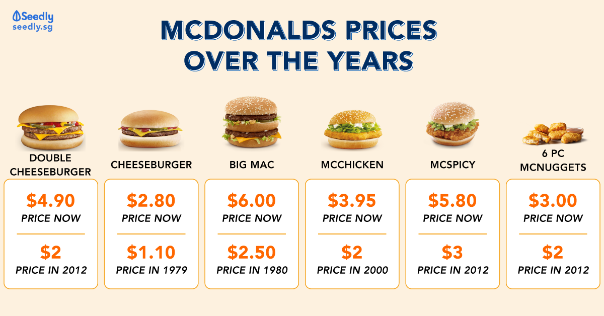 McDonald's Prices Over The Years