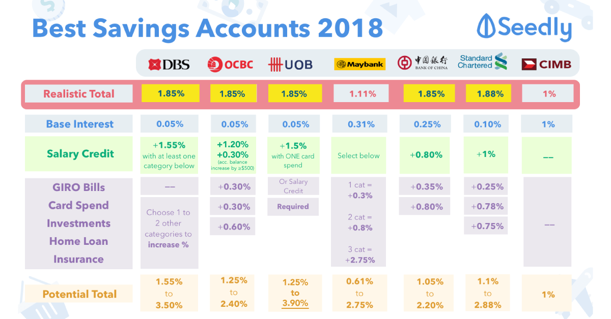 Cheat Sheet: Best Savings Accounts in Singapore For Working Adults 2018? - Highest Interest Rates