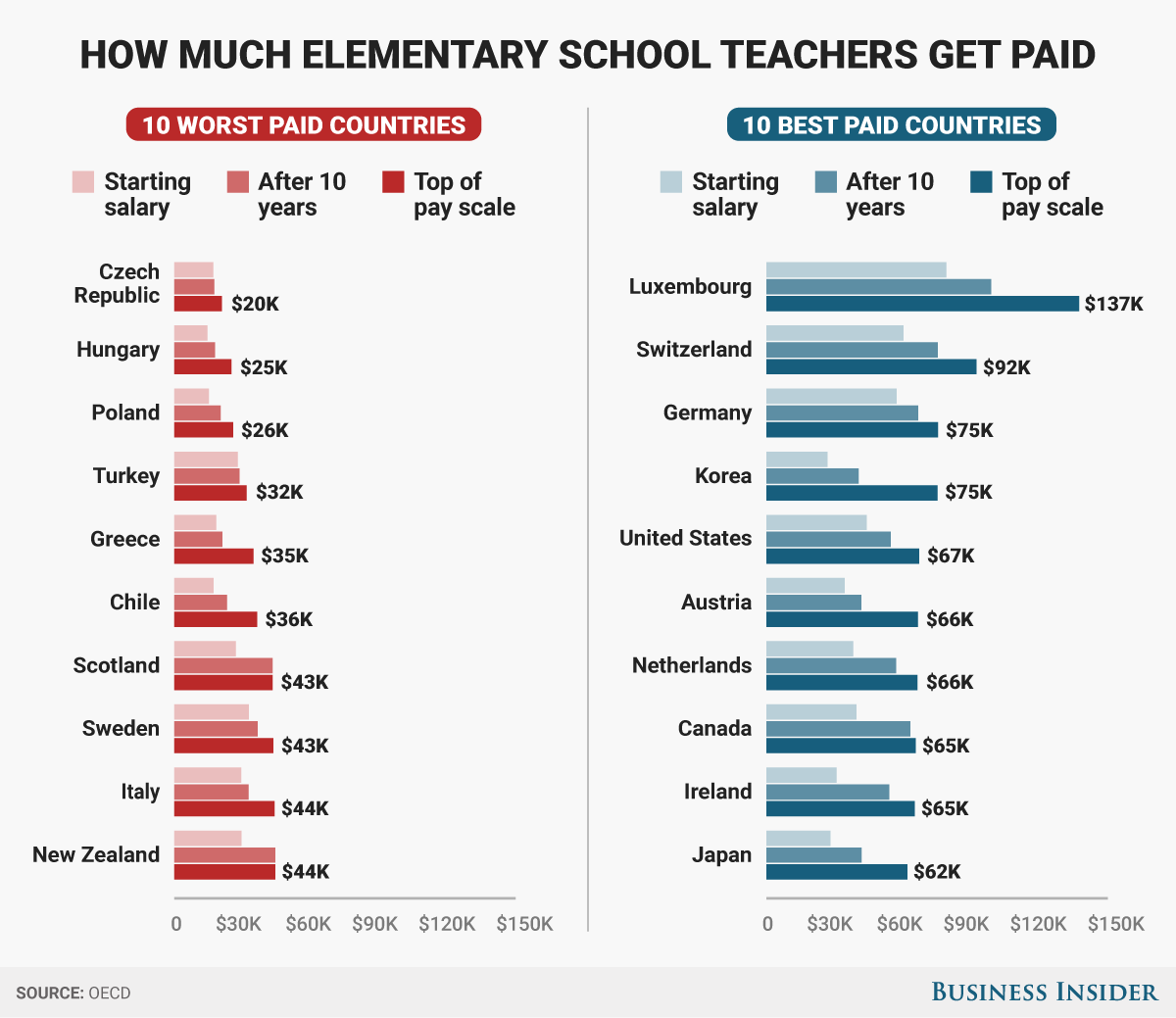 10 best and 10 worst paid countries for teachers