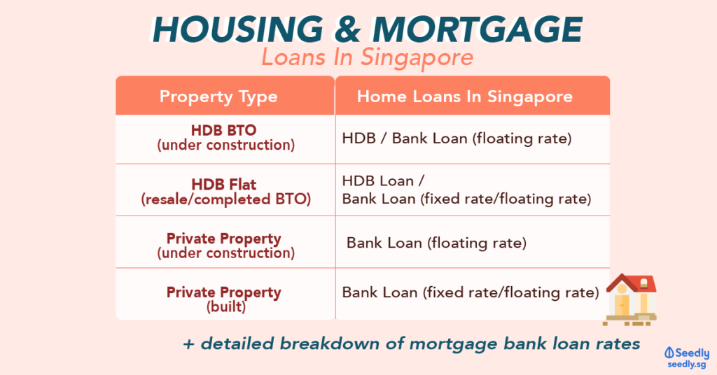 Seedly Housing Mortgage Loan Floating and Fixed Rates