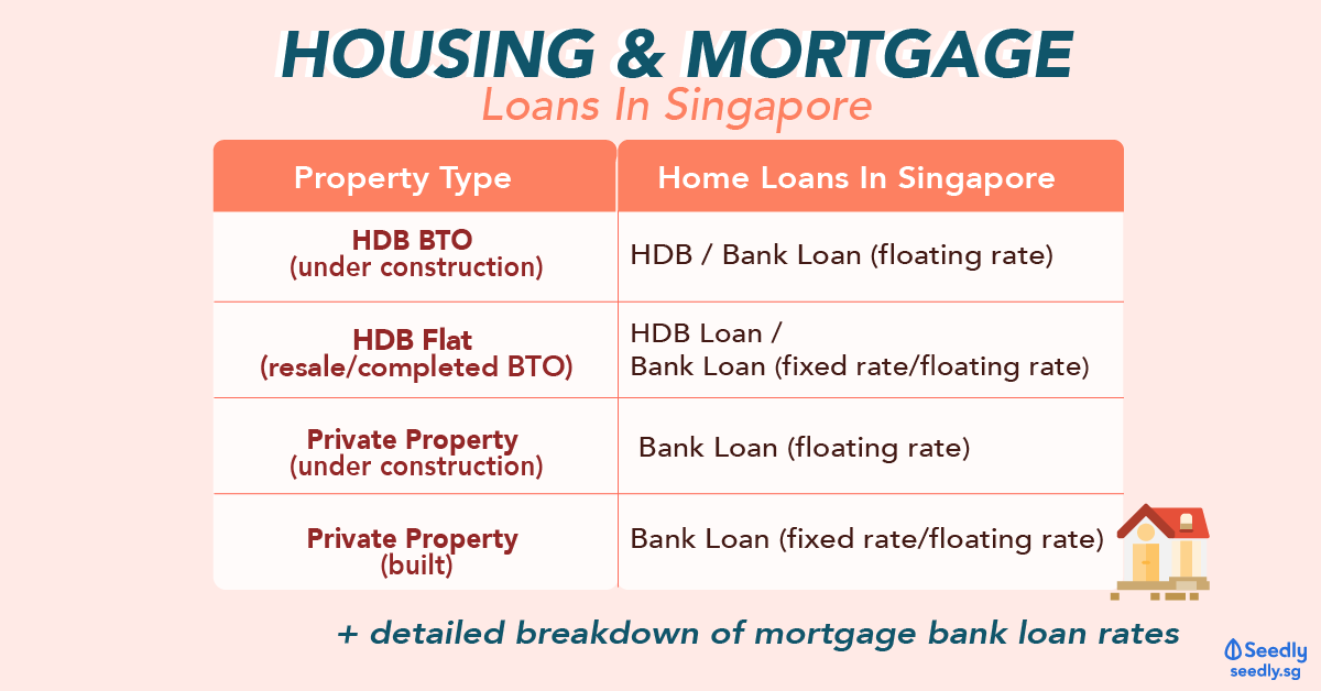 housing and mortgage loans singapore