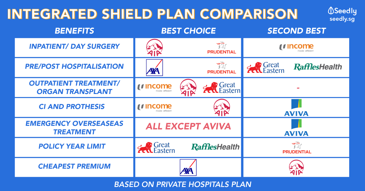 The Singaporean's Ultimate Integrated Shield Plan Comparison, Am I on The Best Plan?