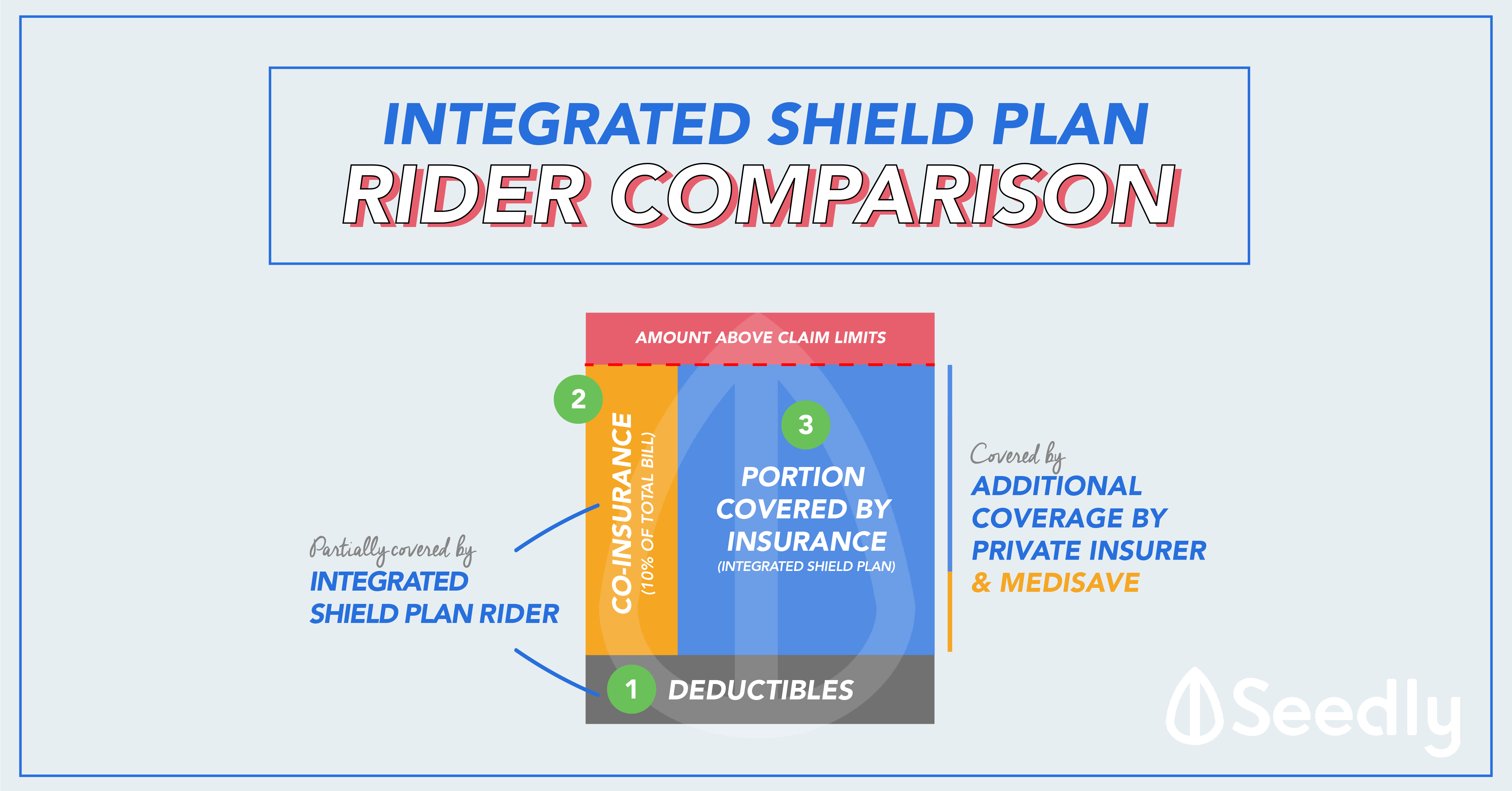 Integrated Shield Plan Rider Comparison