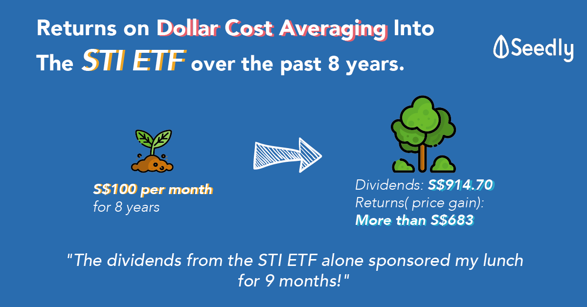 What Is Your Returns If You Dollar Cost Averaged Into The Straits Times Index Exchanged Traded Fund (STI ETF) For The Past 8 Years