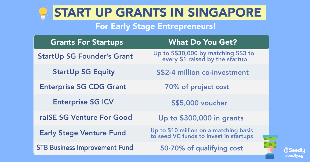 start up grants for singaporeans singapore startup entrepreneurship grants subsidies help rebates