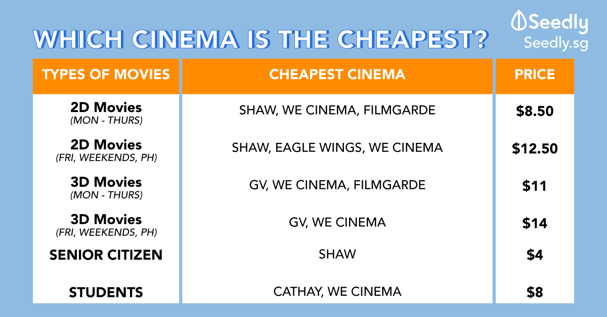 Which Cinema Has The Cheapest Movie Tickets in Singapore? (Updated 2019)