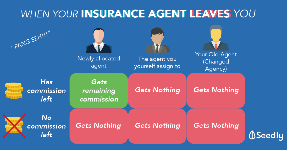 What Happens After Your Insurance Agent Leaves Pang Seh The