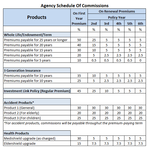 commission table of insurance agents
