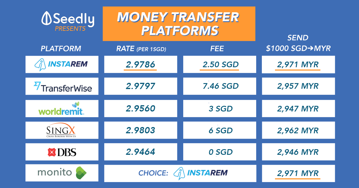 Which International Money Transfer