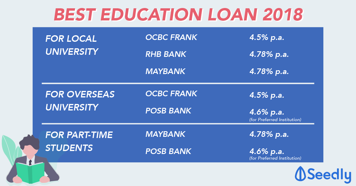 Best Education Loan for University Students 2018