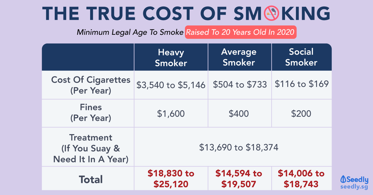 smoking the cost of