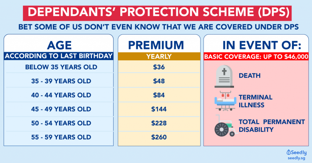 Dependent Protection scheme DPS