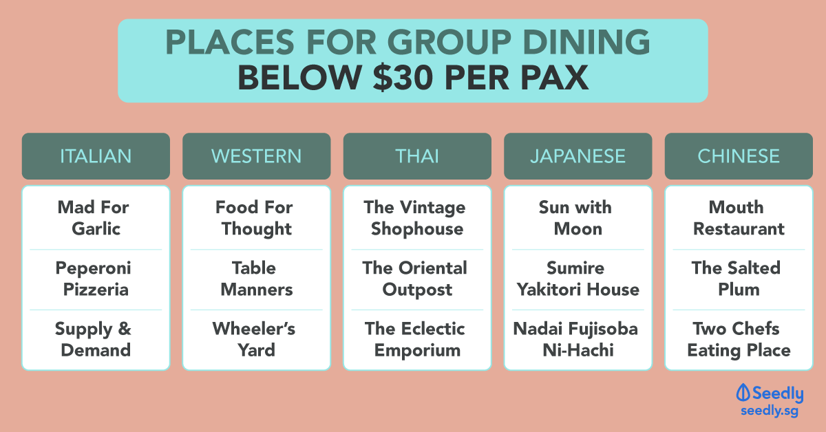 restaurants under $50 per pax for big group dining